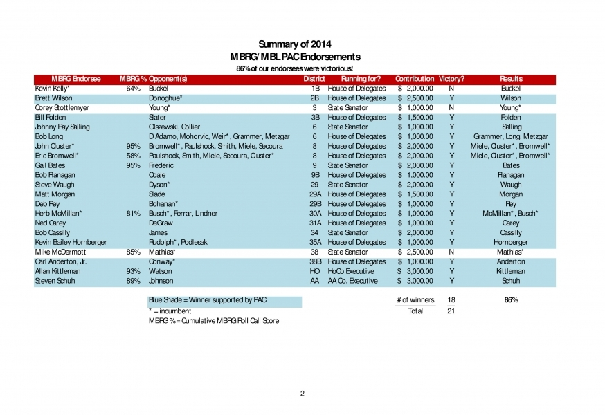 PAC Candidate List Contributions
